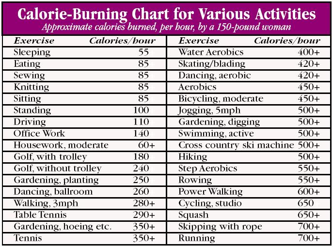 burning-calories-chart