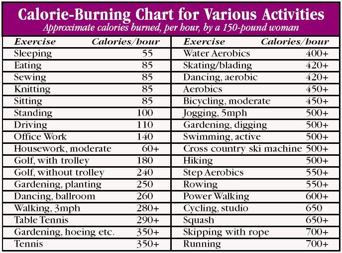 burning calories chart