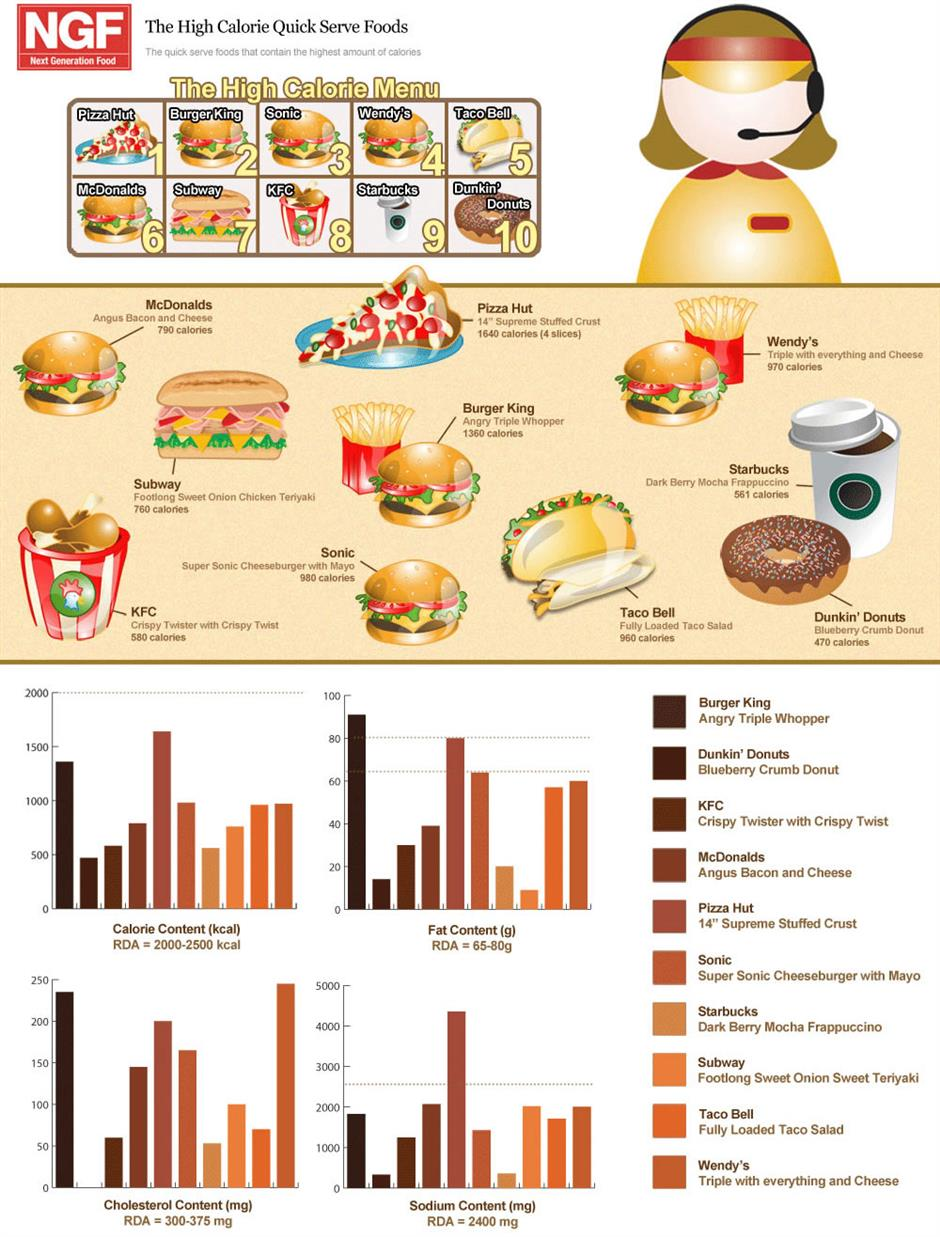 worst-fast-food-items-restaurants-infographic