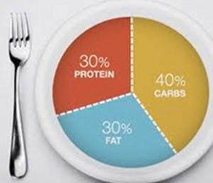 zone-diet-food-list
