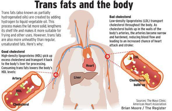 trans fats health problems