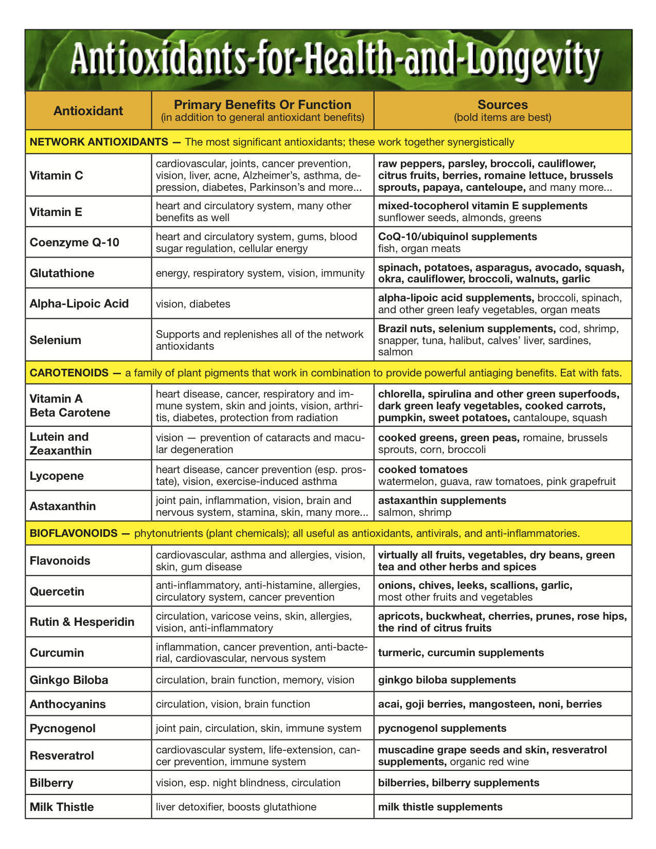 best-antioxidants