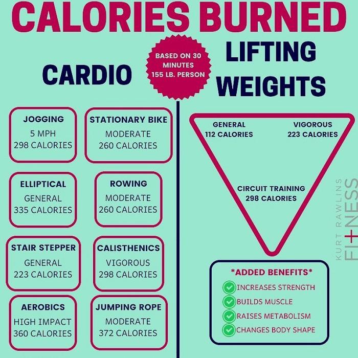 calorie burning exercise chart