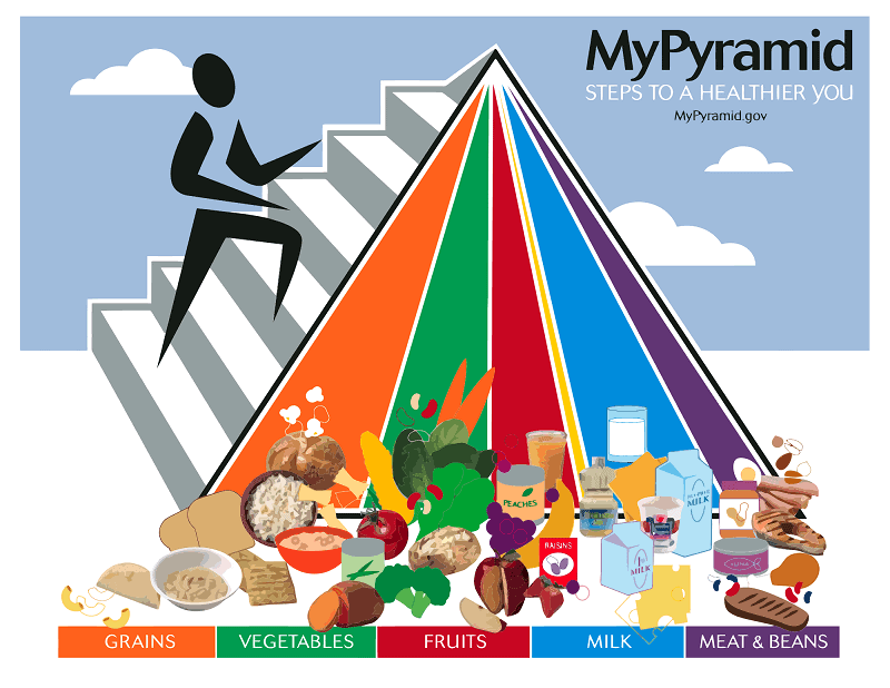 myplate-food-groups-chart