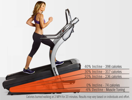 incline treadmill calorie burn chart