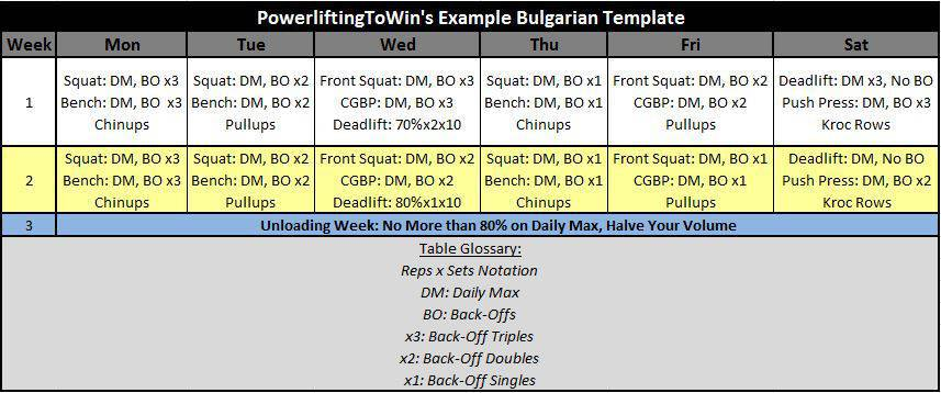 powerlifting Bulgarian Method