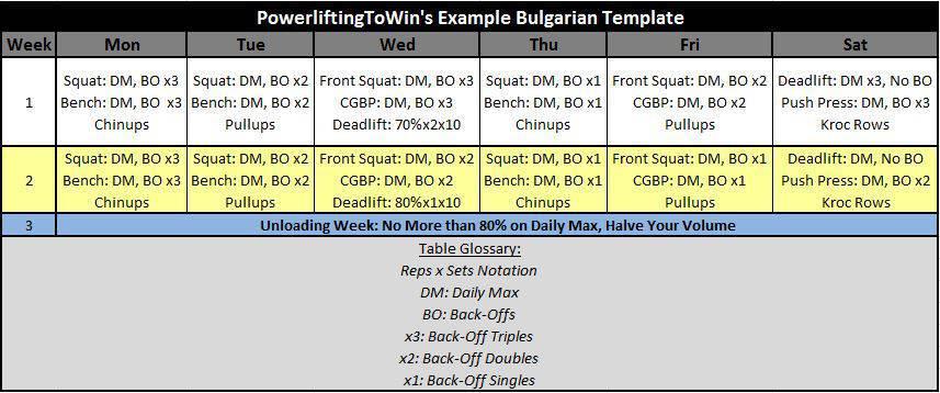 powerlifting Bulgarian Method