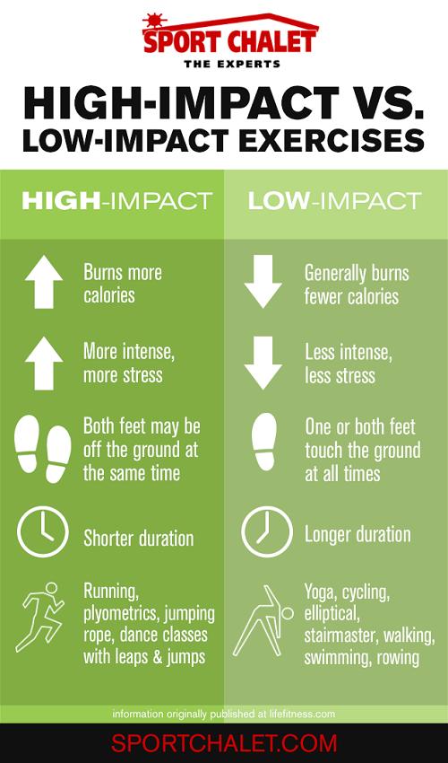 high impact vs low impact aerobic exercises