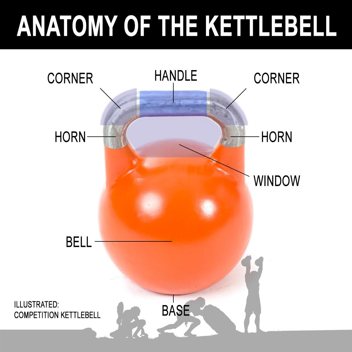 Anatomy of the kettlebell