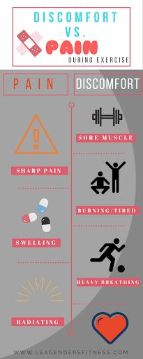 Discomfort vs pain